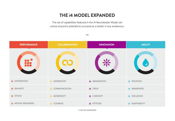 The #i4model of neuroleadership expanded! The set of capabilities featured in the i4 Neuroleader Model can unlock anyone's potential to succeed as a leader in any endeavour.