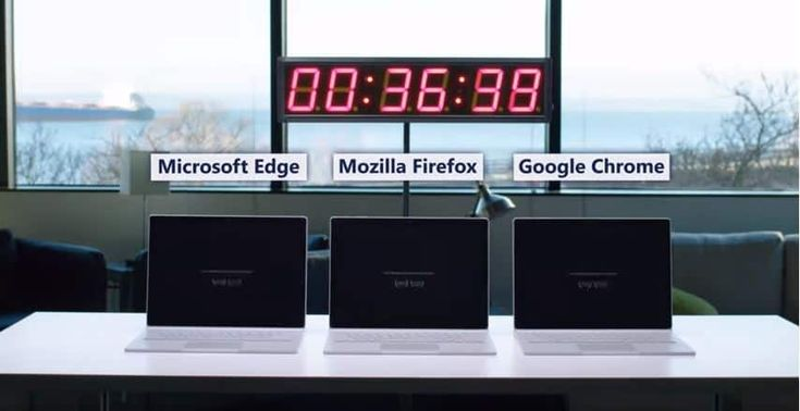 Microsoft has launched a test to check battery life with three different browsers. By using its Windows 10 Fall creator update build 16299 on surface books attempted the trail among Microsoft Edge, Google chrome and Mozilla Firefox browsers. They organized a video streaming on all three browsers...