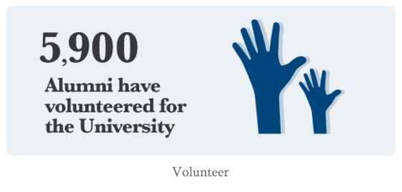 Thank you to our 5,900 alumni volunteers! #believemelb