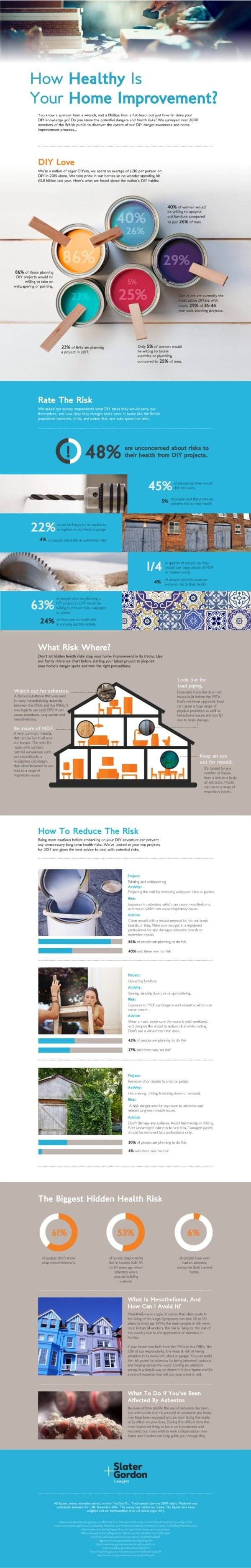 Is DIY Dangerous so how healthy IS your home improvement. Find out the hazards involved and how to stay safe doing DIY