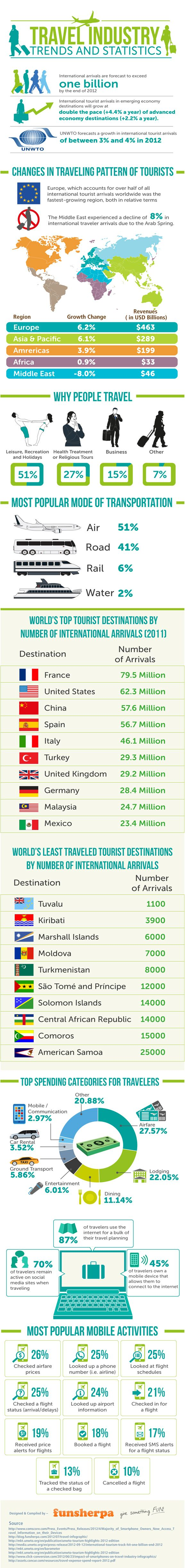 5 Awesome Infographics for Tour Operators