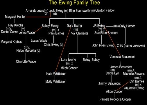 Ewing family tree dallas tv series pinterest trees family trees and families - Dallas tv show family tree ...