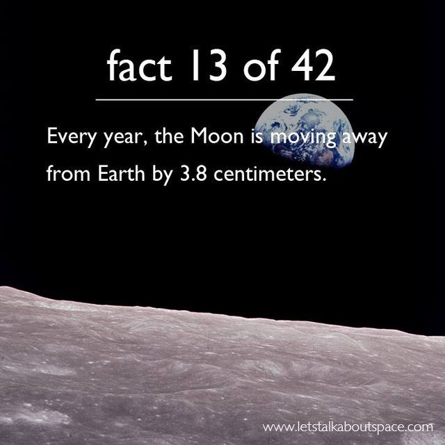Every year, the Moon is moving away from Earth by 3.8 centimeters. :'(