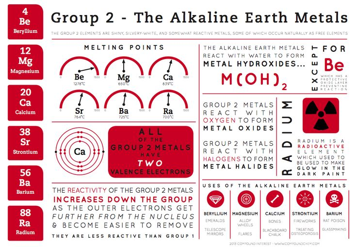 The second of a series of infographics on the groups of the periodic table, here some general properties of the group 2 elements are examined. As stated previously, these are primarily aimed at sec...
