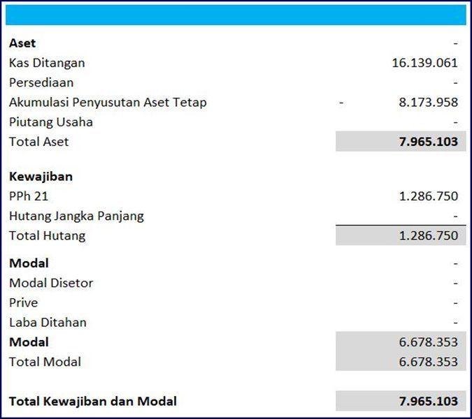 Cara Asik Buat Laporan Keuangan Sekolah Swasta Excel Keuangan Sekolah Sekolah Swasta