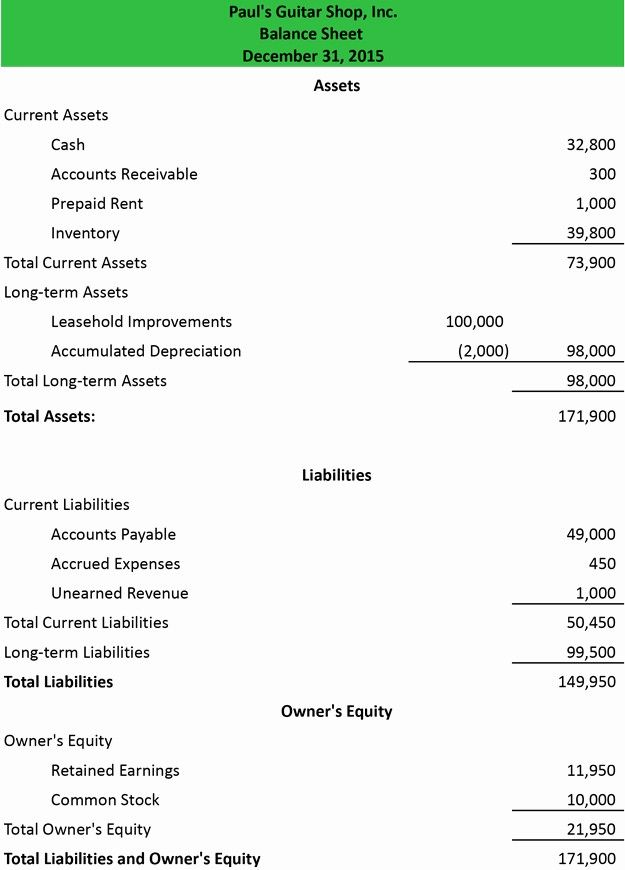 statement of financial position template elegant opinions on balance sheet income describe the four statements