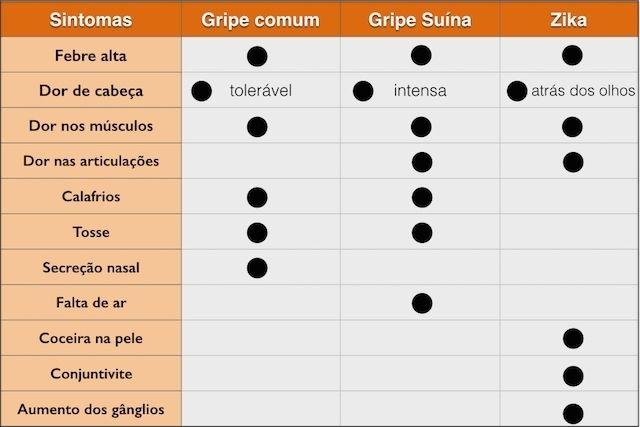 Saiba diferenciar os sintomas da Gripe comum, Gripe H1N1 e Zika