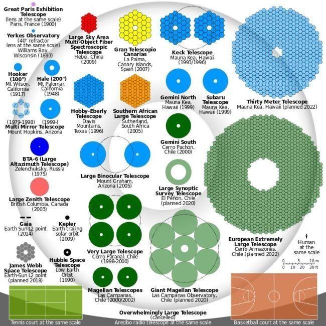 768px-comparison_optical_telescope_primary_mirrors.svg.jpg