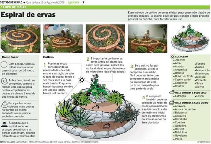 Resultado de imagem para permacultura espiral