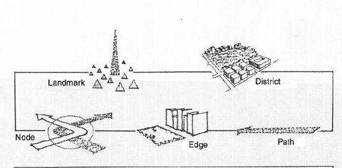 Landmark, Path, Node, Edge and District