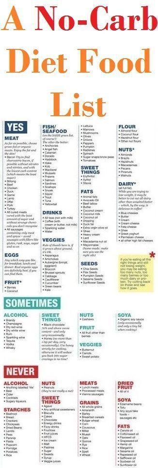 Zero Carb Foods, Diabetic Diet