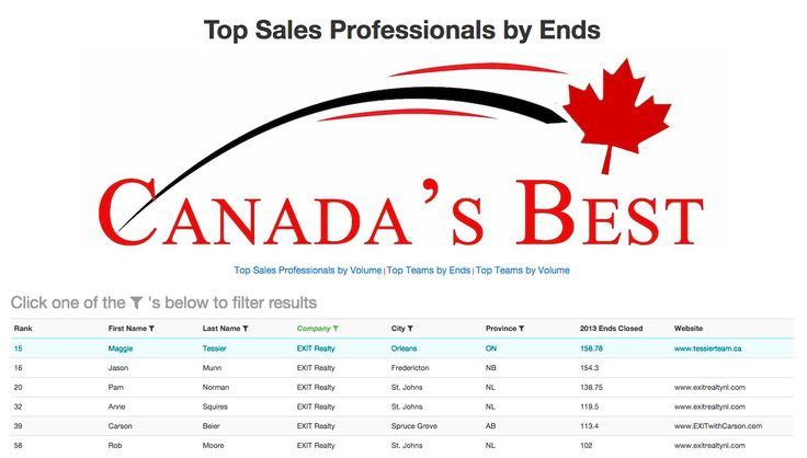 According to #RealTrends, our broker #maggietessier was ranked 15th in all of Canada in 2013 for #realestate ends sold! WOW! We share the list with a few other #EXIT realtors, too!