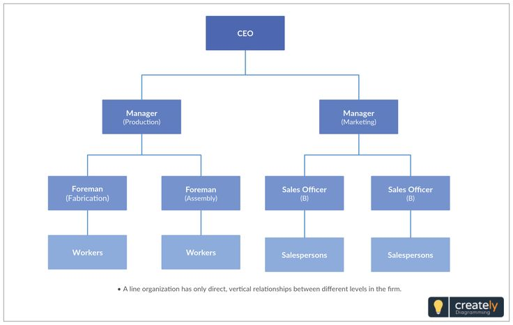 The 43 best Organizational Chart Templates images on Pinterest - departmental structure template