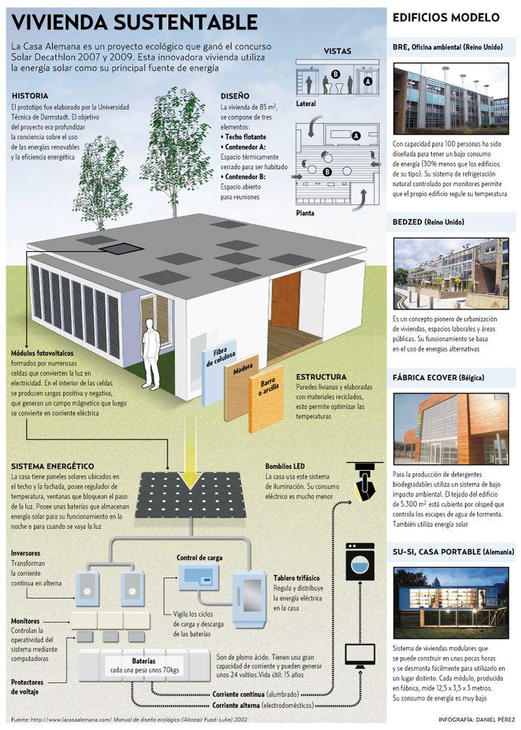 Infografía Vivienda sustentable