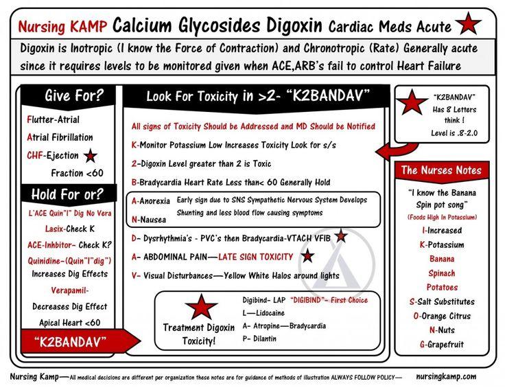Cardiac 4 NCLEX-200-Calcium Glycoseride Digoxin Cardiac_MEDS_StickEnotes_Nursing KAMP N200-033 ...