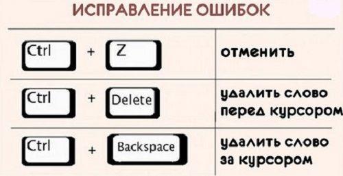 Комбинации клавиш для клавиатуры