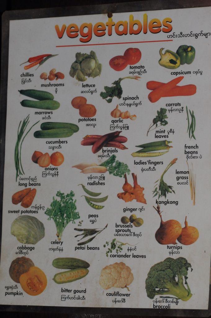 Myanmar Vegetable Name