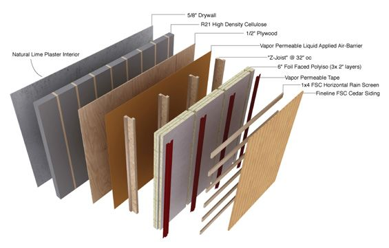 Karuna passive house wall section - Google Search