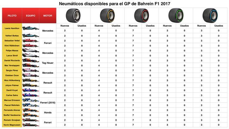 Infografía | La elección de neumáticos Pirelli para el GP de Bahrein F1 2017 #F1 #Formula1