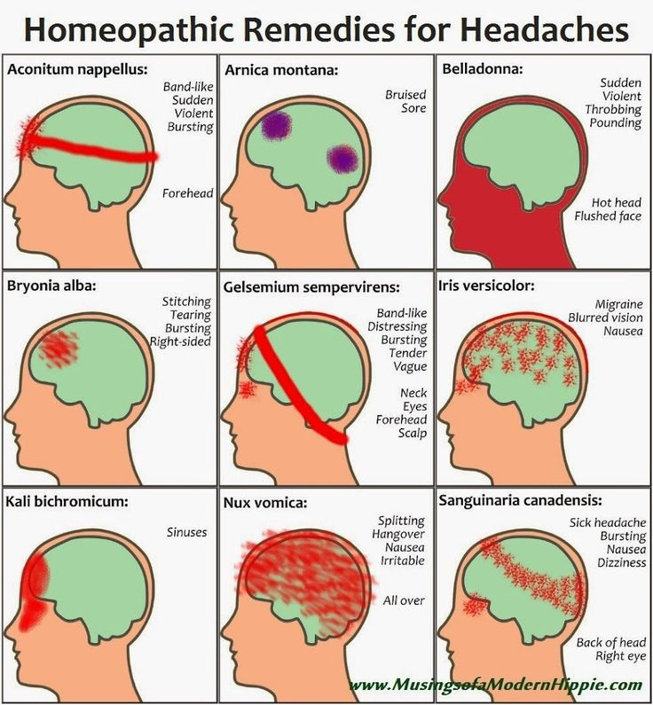 Natural homeopathic remedies for 9 types of headaches. A great alternative to modern medications - effective, natural. Sinus headache? Hangover? Migraine?