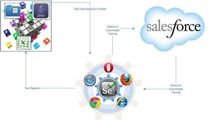 The candidates who are intending to apply for the Salesforce administrator jobs in London must have got proper professional training otherwise the job duties cannot be known. In fact, the modernized trainings include different practical classes apart from theories and thus the candidates will acquire the highest professional skills about the field.