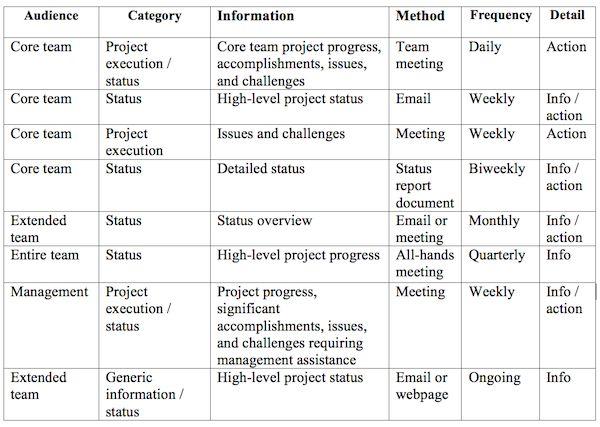 17 best Project Planning \ Reporting images on Pinterest - project closure template