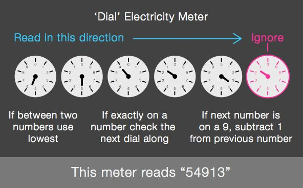 Dial Electricity Meter
