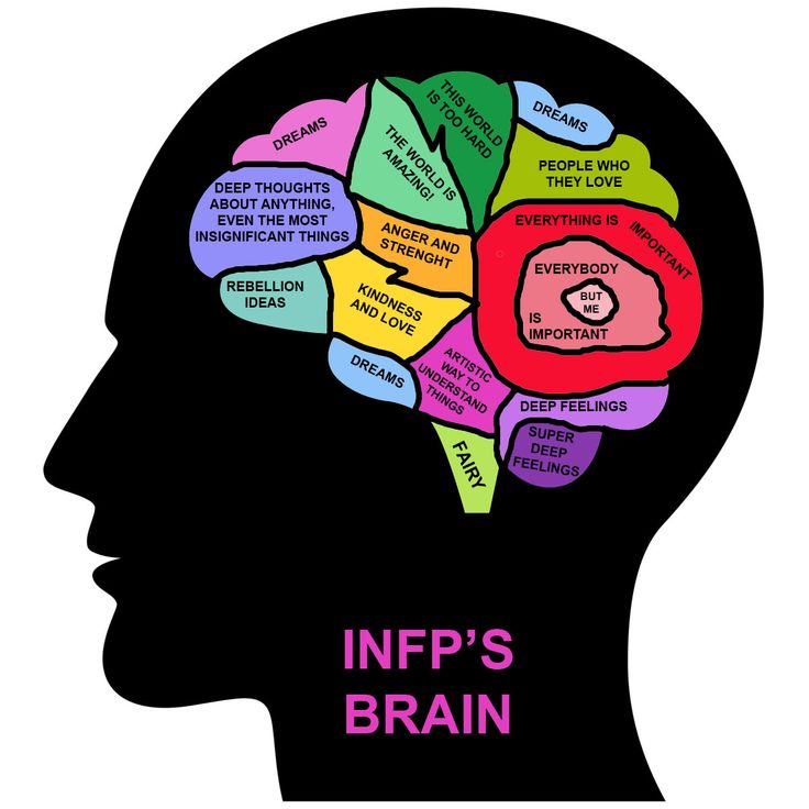 #visual of and #INFP - Myers-Briggs -MBTI in Real Life - INFP's brain The everybody is important but me feeling is so true.
