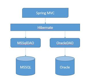How To Configure Hibernate 5.0.x for Two Databases MS-SQL & Oracle