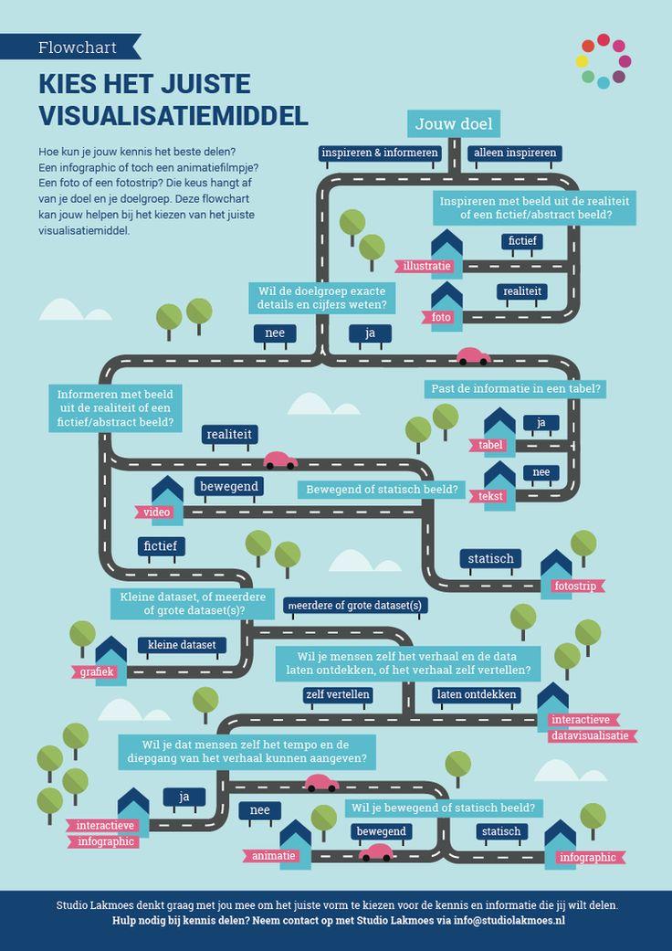 Flowchart   Kies het juiste communicatiemiddel