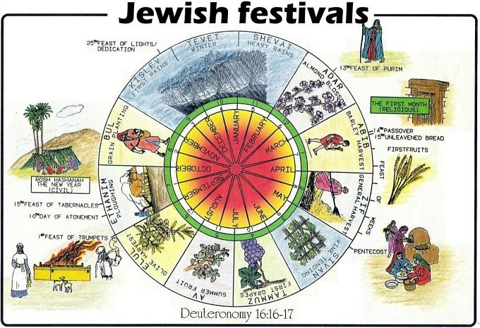 Jewish Holiday Calendar December 2015 | Calendar Template 2016
