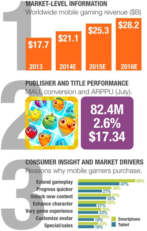Mobile games market report from Superdata