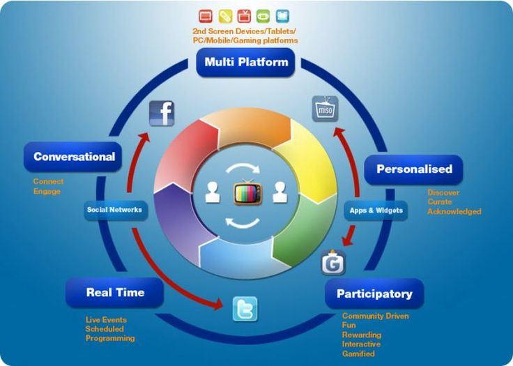 #Social TV is Multi-platform, personalized, participatory, real-time, and conversational. [Infographic]