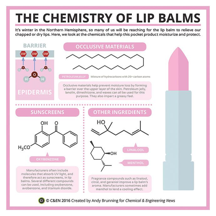Periodic Graphics: The Chemistry Of Lip Balms | January 11, 2016 Issue - Vol. 94 Issue 2 | Chemical & Engineering News