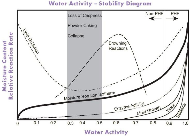 Water activity food stability diagram Food Safety