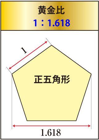 ふむふむ、どうやら建築関係や美術関係では当たり前のようだ 西洋人は黄金比を好み・・日本人は白銀比を好む 妙に納得!!! 道理で、日本株の戻りが弱いわけだ(苦笑) 白銀比とは、半分にした時に、元の長方形と相似になる比率。 約5:7 ( ...