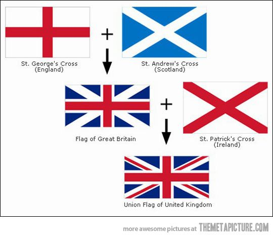 There are many around the world who have no idea where the UK flag came from.   (If you're from the UK, you probably learned this in school.)   Now you know....