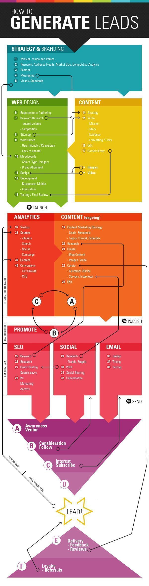 How To Generate Leads?   Marketing Infographics - Use as a reference when developing your business plan.