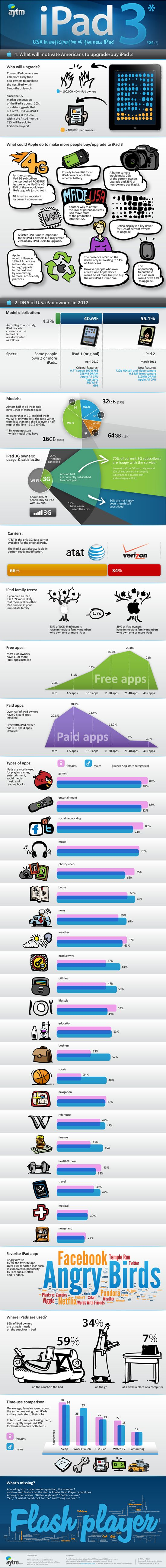 Women spend as much time on their iPad as they do at work. Most users have purchased less than 5 apps. 20% have purchased none...