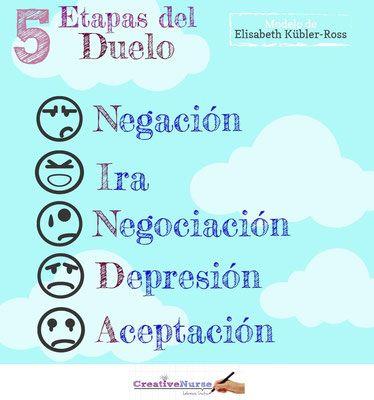 Enfermería y Salud Mental 5 Etapas del Duelo                                                                                                                                                                                 Más