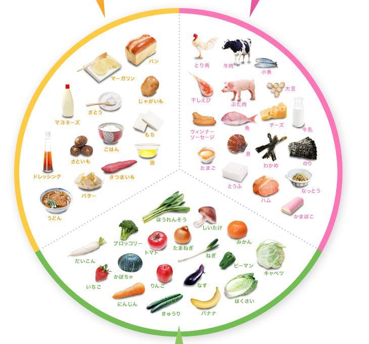 エネルギーのもとになる食品 パン マーガリン じゃがいも もち マヨネーズ ドレッシング うどん さとう ごはん さといも バター さつまいも 油  体を作るもとになる食品 わかめ とり肉 干しえび 貝 魚 ウィンナー ソーセージ とうふ のり なっとう かまぼこ たまご ぶた肉 牛肉 小魚 ハム チーズ 牛乳 大豆 調子をととのえる食品 いちご なす はくさい キャベツ ピーマン しいたけ ねぎ バナナ きゅうり にんじん かぼちゃ だいこん ブロッコリー トマト りんご たまねぎ みかん ほうれんそう
