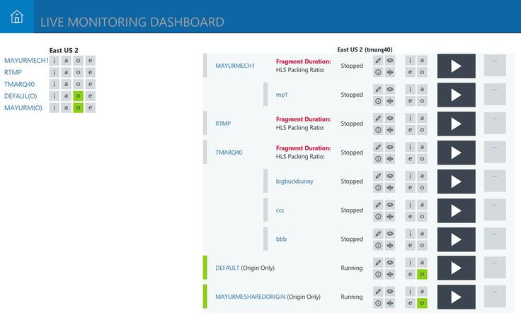 Open-source Azure Media Services Live Monitoring Dashboard Now on GitHub and More
