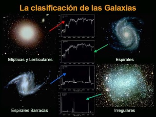 TIPOS DE GALAXIAS: Nature, Search, Types, Universe, Infinity