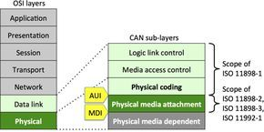 Controller Area Network: CAN in Automation (CiA): CAN physical layer Explained.