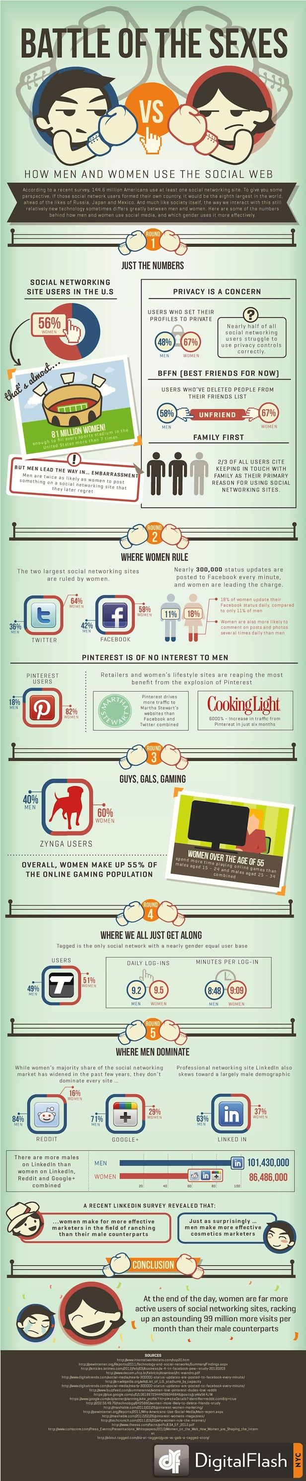Battle of the sexes: Men are from Reddit, women are from Pinterest - what a great title and very true for many consumers and/or marketers. #pinterest #social #SMM