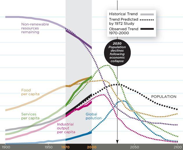 nice chart