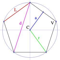 Un polígono regular es una figura plana limitada por lados(segmentos rectilíneos). En ellos todos los lados tienen la misma longitud y todo...