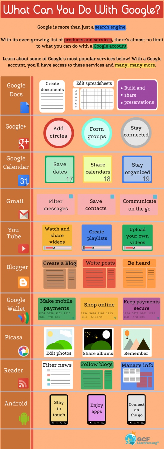 What can you do with Google?