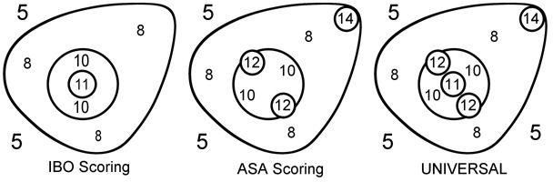 3d archery target scoring - Buscar con Google