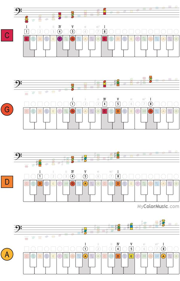 70 Best Musical Chords Images On Pinterest Music Theory Major